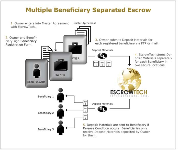 multiple beneficiary escrow