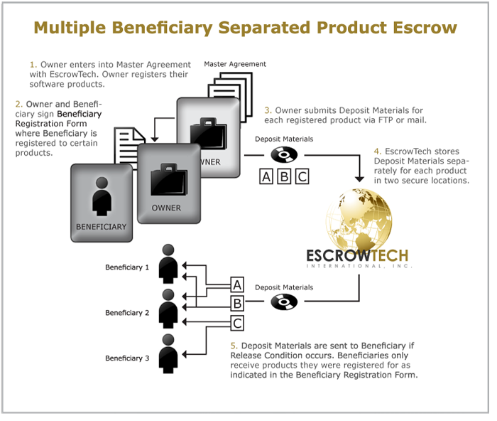 What Is A Software Escrow And Source Code Escrow Escrowtech