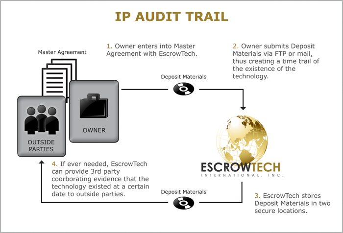 Intellectual property audit trail